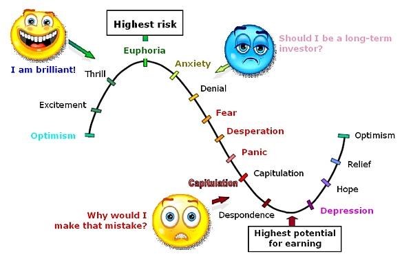 Understanding the Kubler-Ross Change Curve