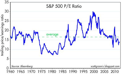 Reversion to the Mean   csinvesting
