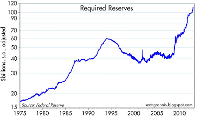 Required Reserves