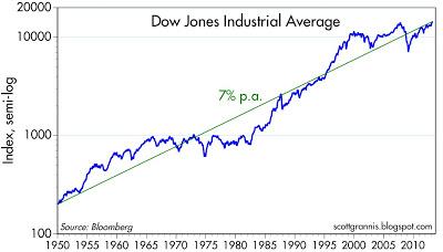 Dow 50