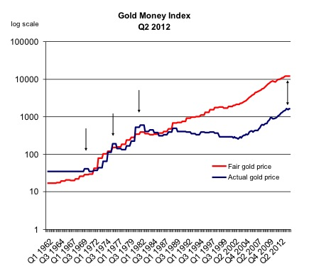 Gold Fair Value
