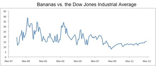 bananas-vs-dow