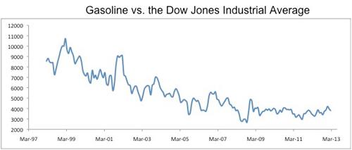 gasoline-vs-dow