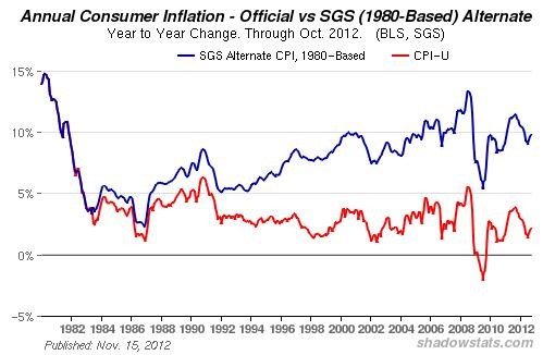 shadow-stats-alternative-inflation-data-as-of-nov-15-2012-source-shadowstatscom