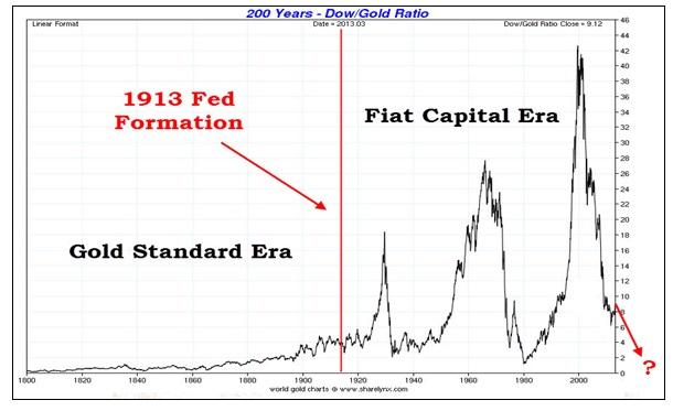 Gold Standard Era