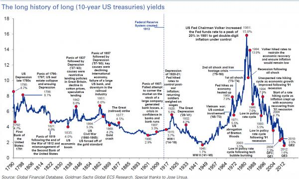 History of US Bond Yields
