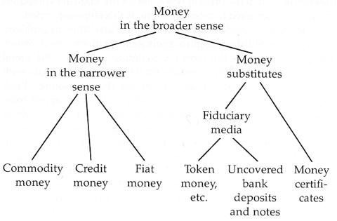 Money Diagram