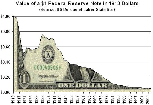 Money in decline