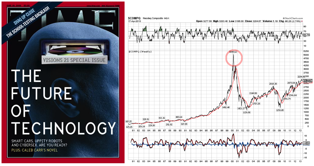 Time Magazine & Technology Bubble