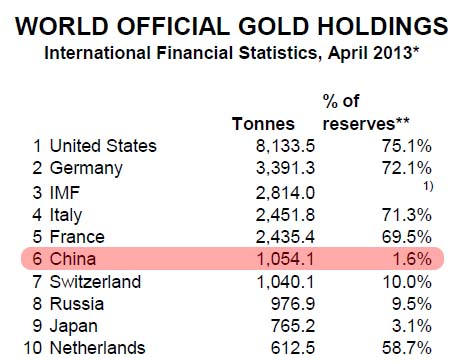 China_official_20gold holdings