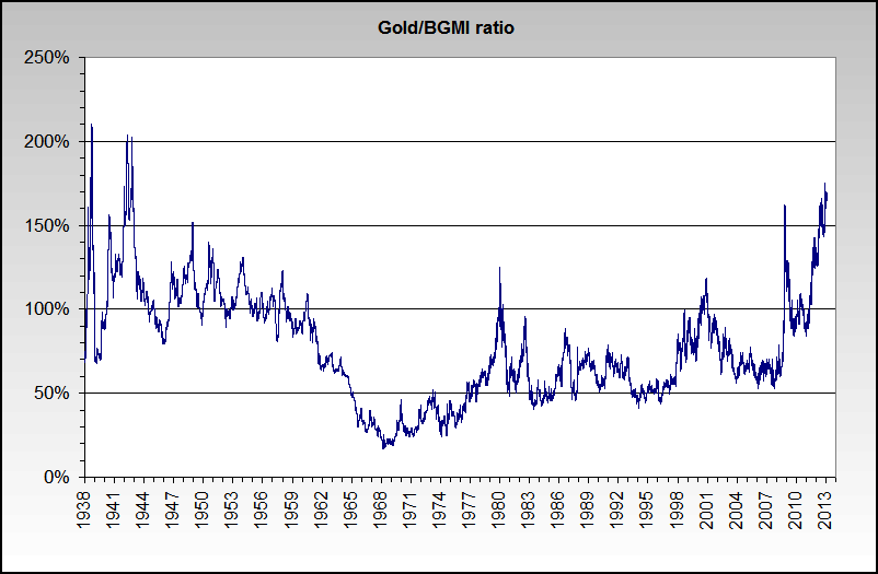 Gold BGMI Ratio