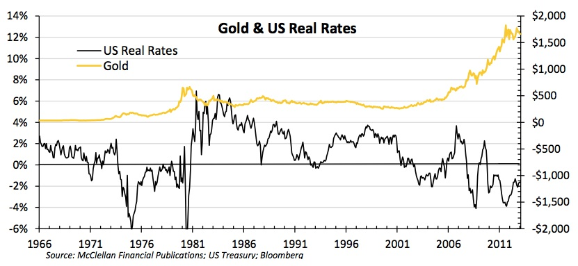 Gold and Interest Rates