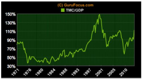 Mkt Cap to GDP