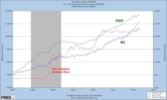 MonetaryBase AndM2AndMZM