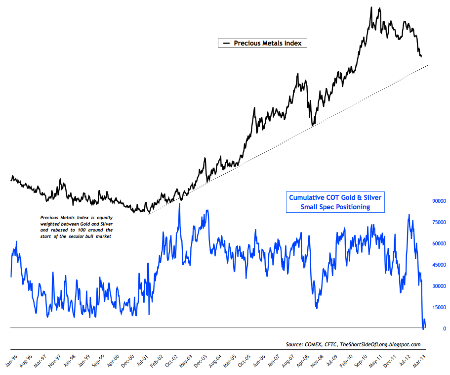 Gold & Silver COT Small Specs Net Short