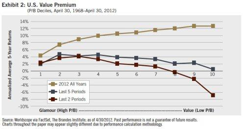 us-value-premium