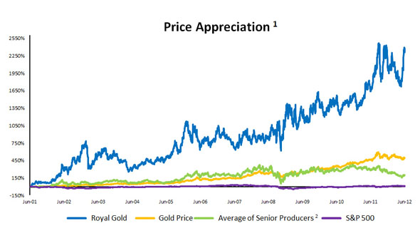 Royal Gold Chart