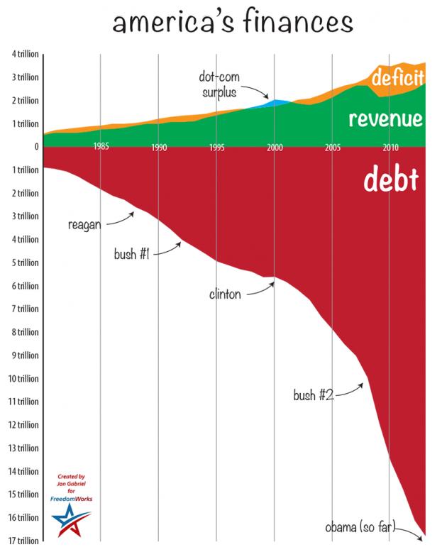 debtchart