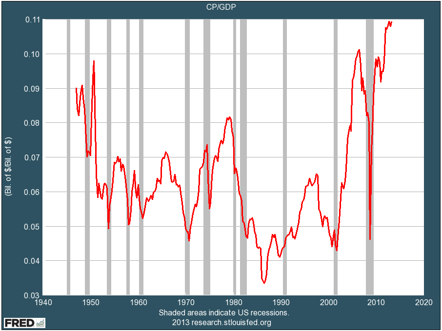Corp profits as pct of GDP