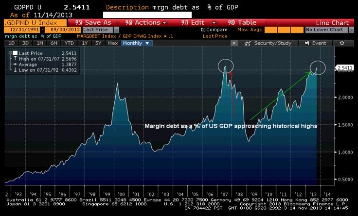 Margin-debt