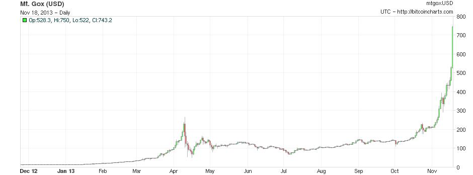 bitcoin-1-year