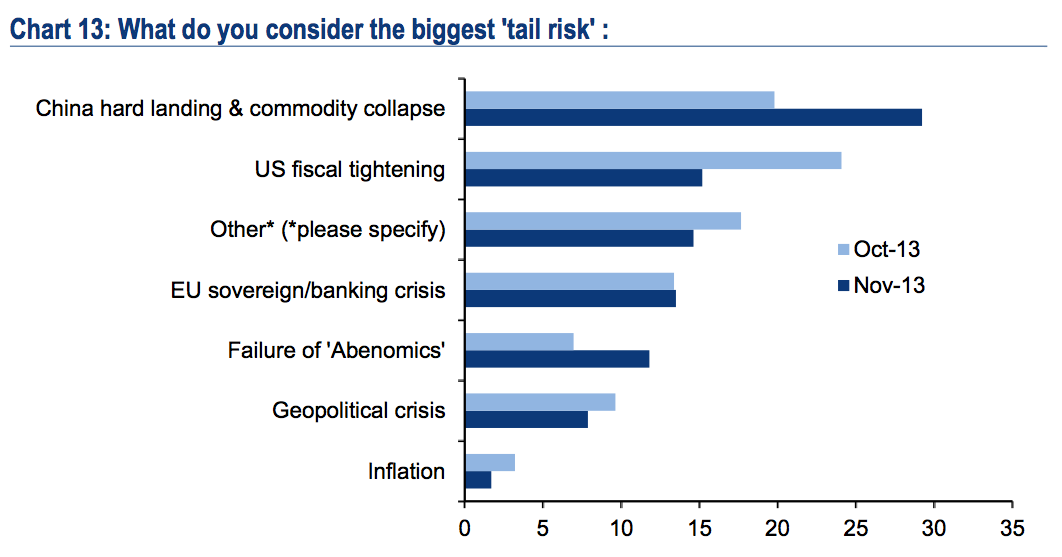 Fund Managers View On Risk Events