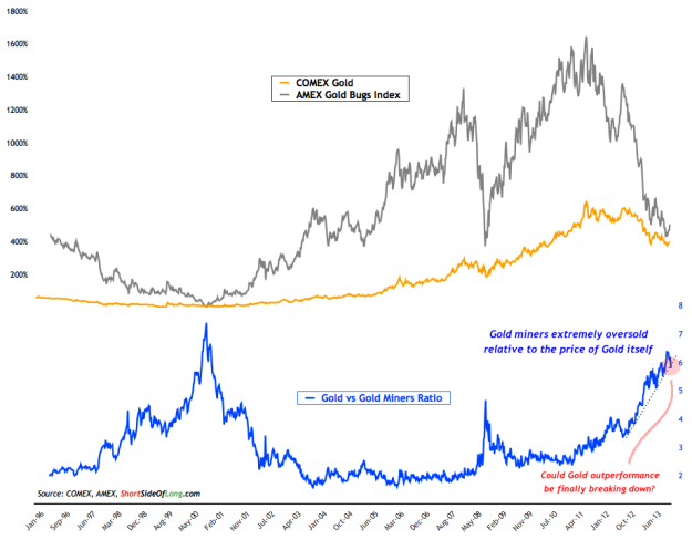 Gold-vs-Gold-Miners-Ratio