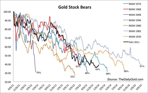 Do Gold And Silver Stocks Fit John Templeton's Criteria of Hated Asset Class?