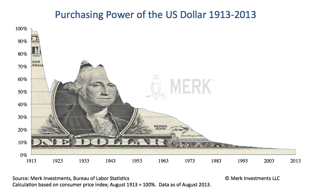 2014-03-18-dollar-decline