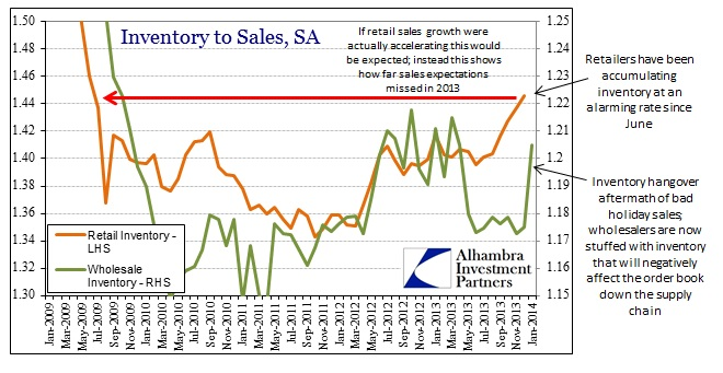 ABOOK-Mar-2014-Inventory-to-Sales