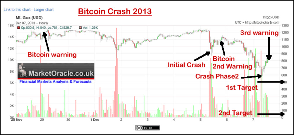 Bitcoin-Crash