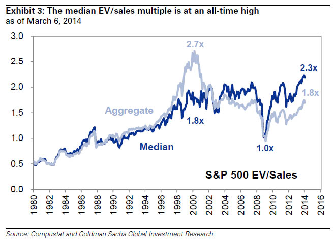 EV multiple all time high