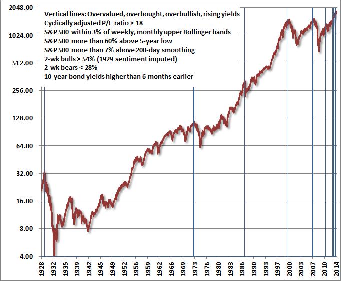 Overvalued stock market Hussman