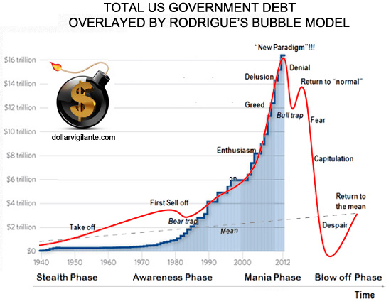 Total-US-Government-Debt-overlayed-by-Rodrigues-Bubble-Model