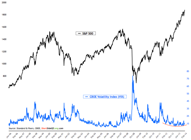 Volatility-Index