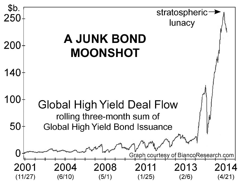 Junk Bond Mania