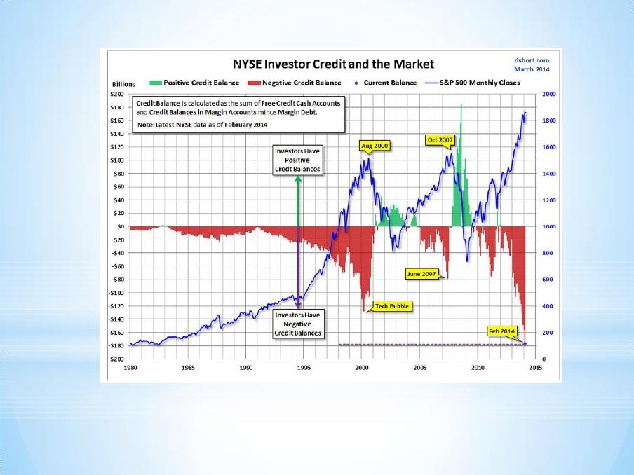Credit Balances