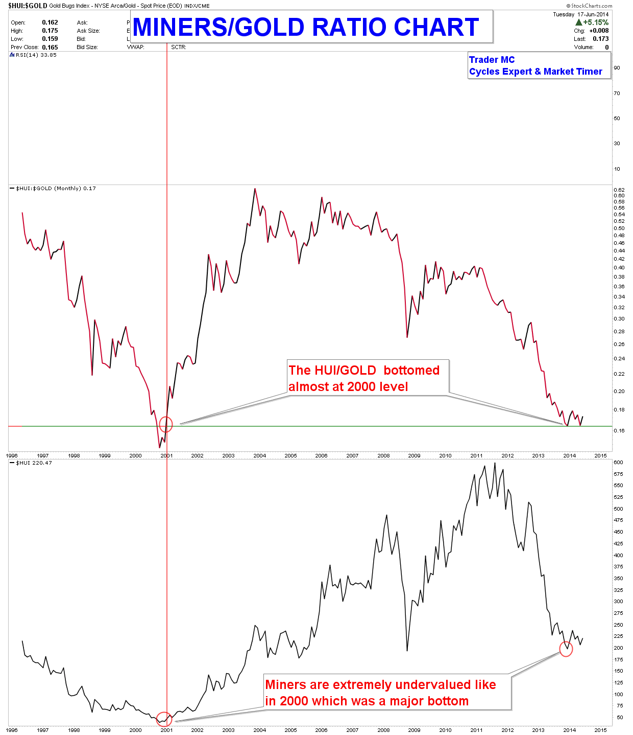 MINERS-GOLD-RATIO-CHARTS-JUN-18