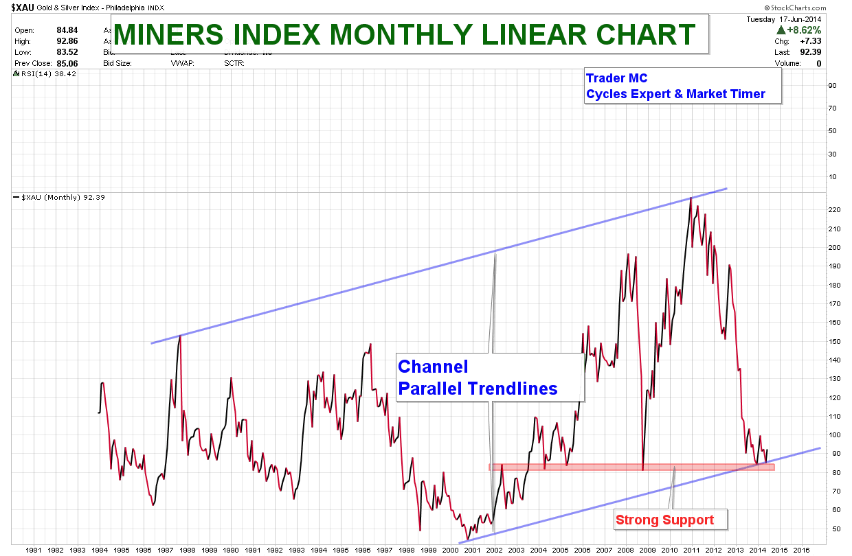 MINERS-INDEX-MONTHLY-LINEAR-CHART-JUN-18