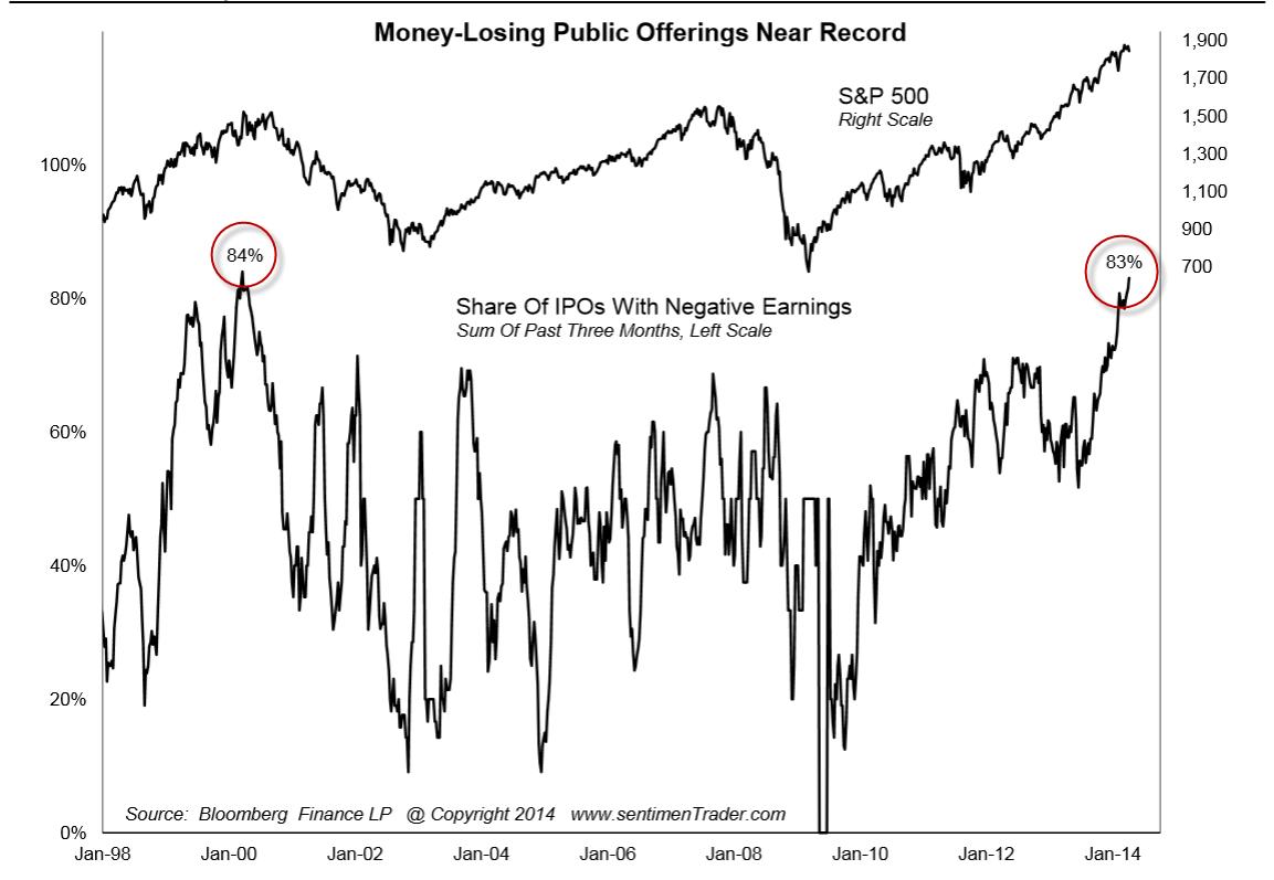 Money Losing IPOs