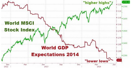 World-stock-vs-GDP