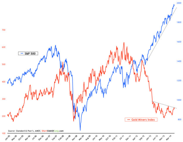 SP-500-vs-Gold-Miners
