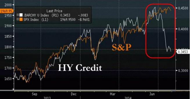 hy credit and SP 500