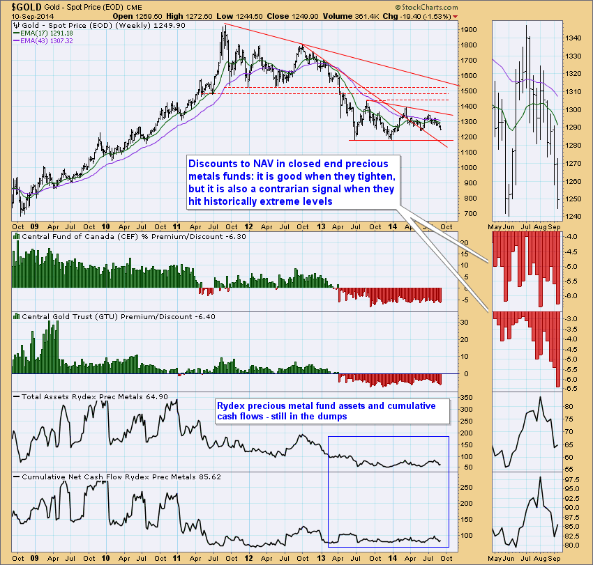 4-Gold-sentiment-data