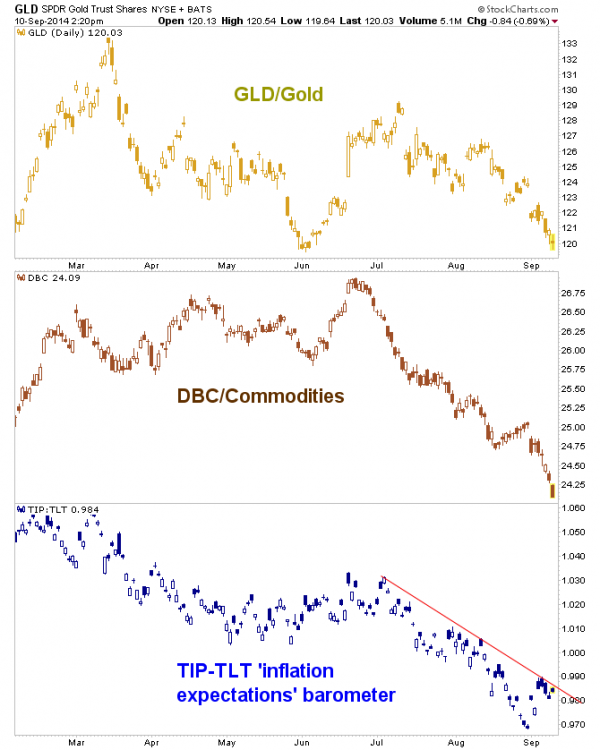 Gold commodities
