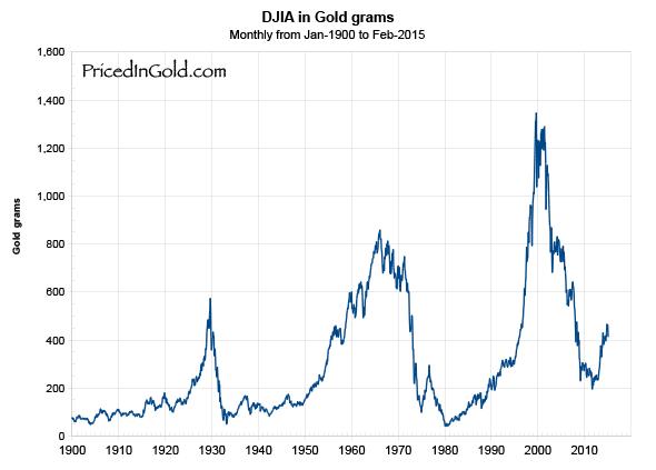 DJIA-1900
