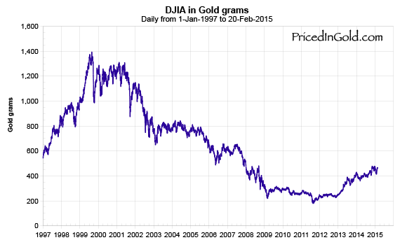 DJIA-1997