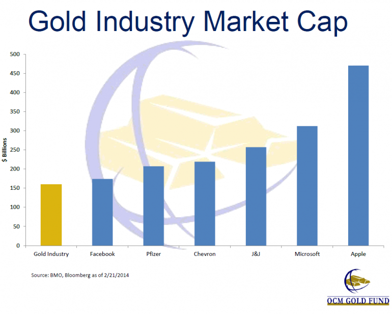 gold-industry-market-cap-relative-other-companies-ocm-gold-fund-feb-27-2014-presentation