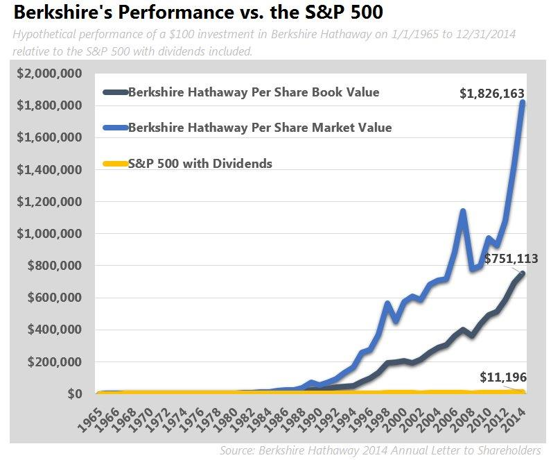 Berkshire Graph