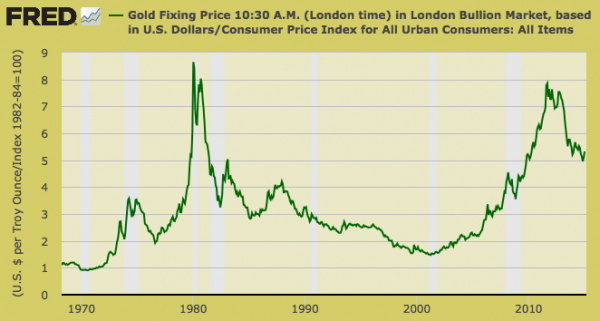 Gold Bubble Not Quite as much